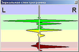 Пример зеркальной спектрограммы